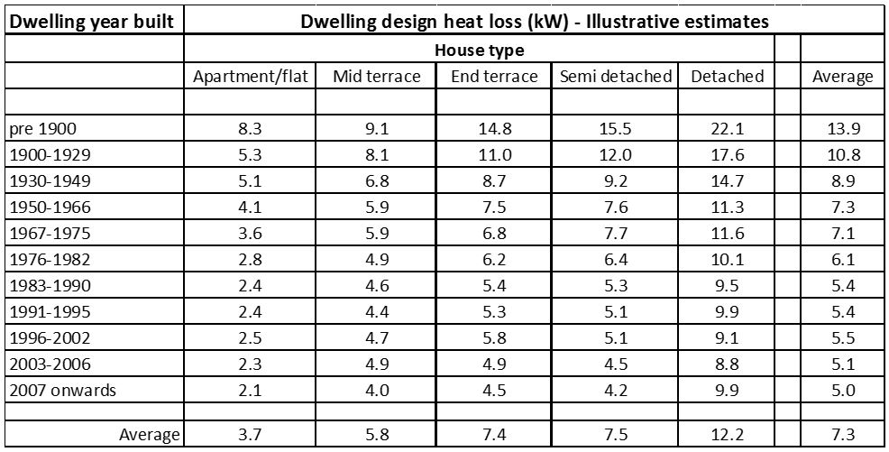 Bre Domestic Annual Heat Pump System Efficiency Dahpse