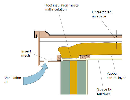 Bre group avoiding dripping roofs for Pool ventilation design